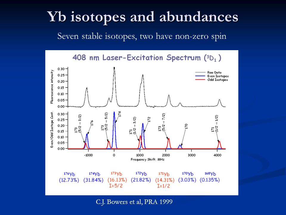 Yb isotopes and abundances C.J.