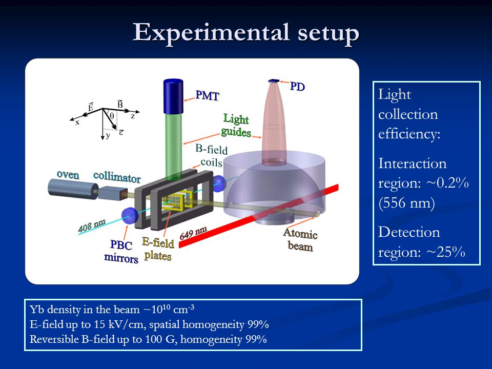 Experimental setup Yb density in the beam ~10 10 cm -3 E-field up to 15 kV/cm, spatial homogeneity 99% Reversible B-field up to 100 G, homogeneity 99% Light collection efficiency: Interaction region: ~0.2% (556 nm) Detection region: ~25%