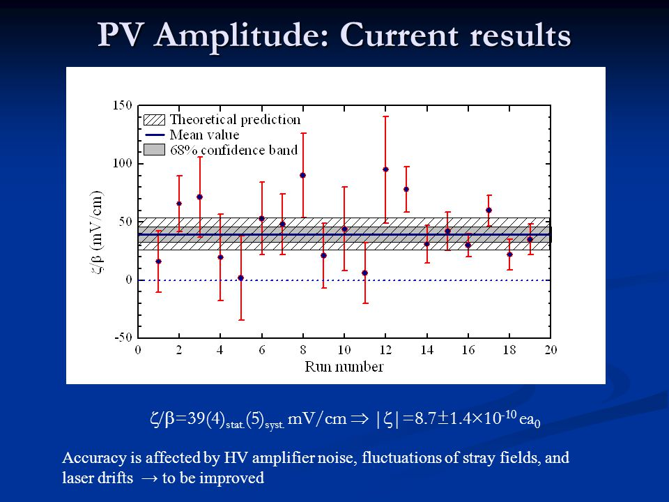 PV Amplitude: Current results Accuracy is affected by HV amplifier noise, fluctuations of stray fields, and laser drifts → to be improved  =39(4) stat.