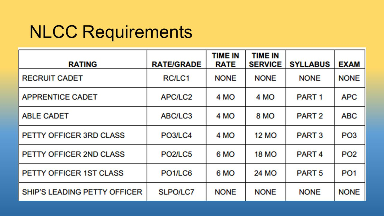 NLCC Requirements