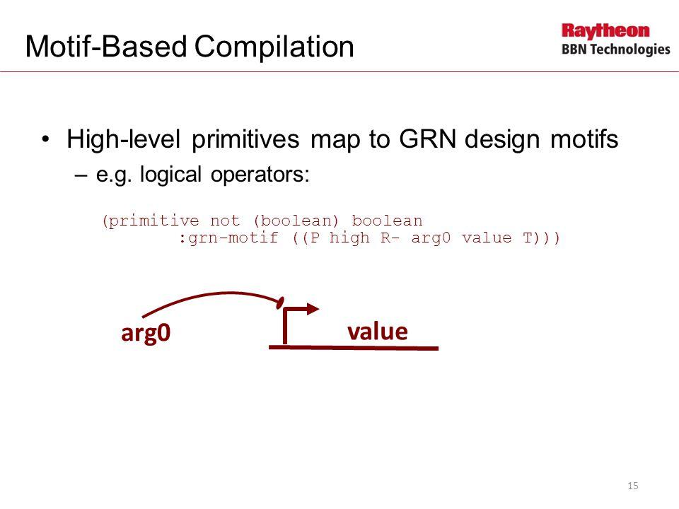 Motif-Based Compilation High-level primitives map to GRN design motifs –e.g.
