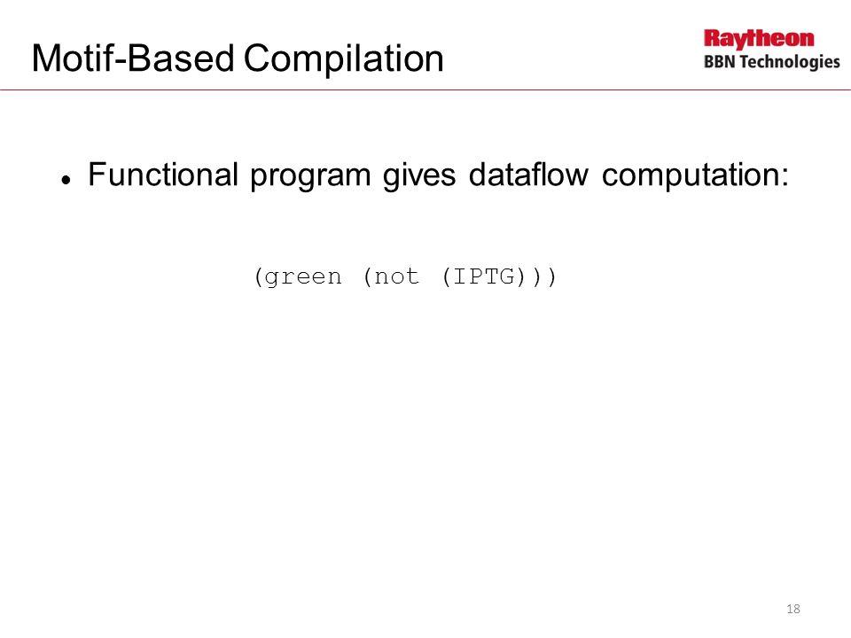 Functional program gives dataflow computation: (green (not (IPTG))) Motif-Based Compilation 18