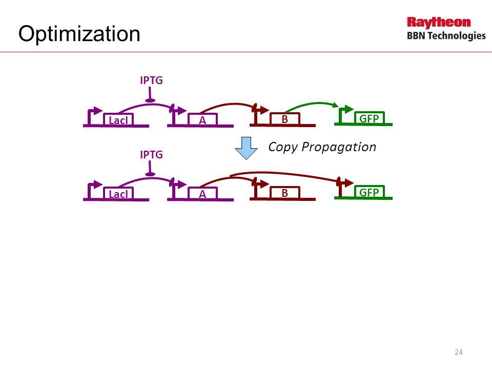 LacIA IPTG B GFP LacIA IPTG B GFP Copy Propagation Optimization 24