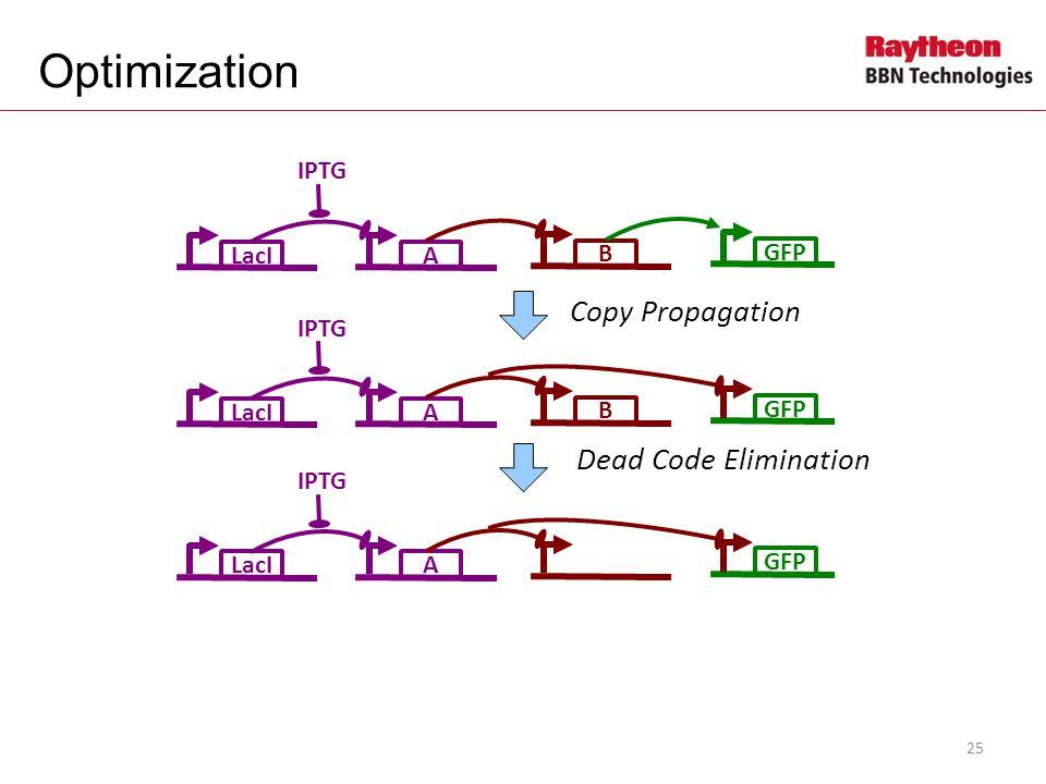 LacIA IPTG B GFP LacIA IPTG B GFP Copy Propagation LacIA IPTG GFP Dead Code Elimination Optimization 25