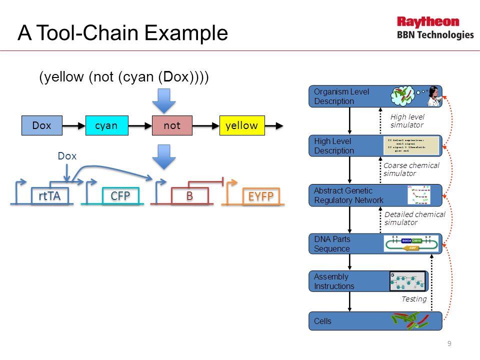 A Tool-Chain Example (yellow (not (cyan (Dox)))) Doxcyannotyellow rtTA CFP B B EYFP Dox pHef1artTA pTreCFP pTre LacI pHef1a- LacO1Oid EYFP mirff4 4xff4 10