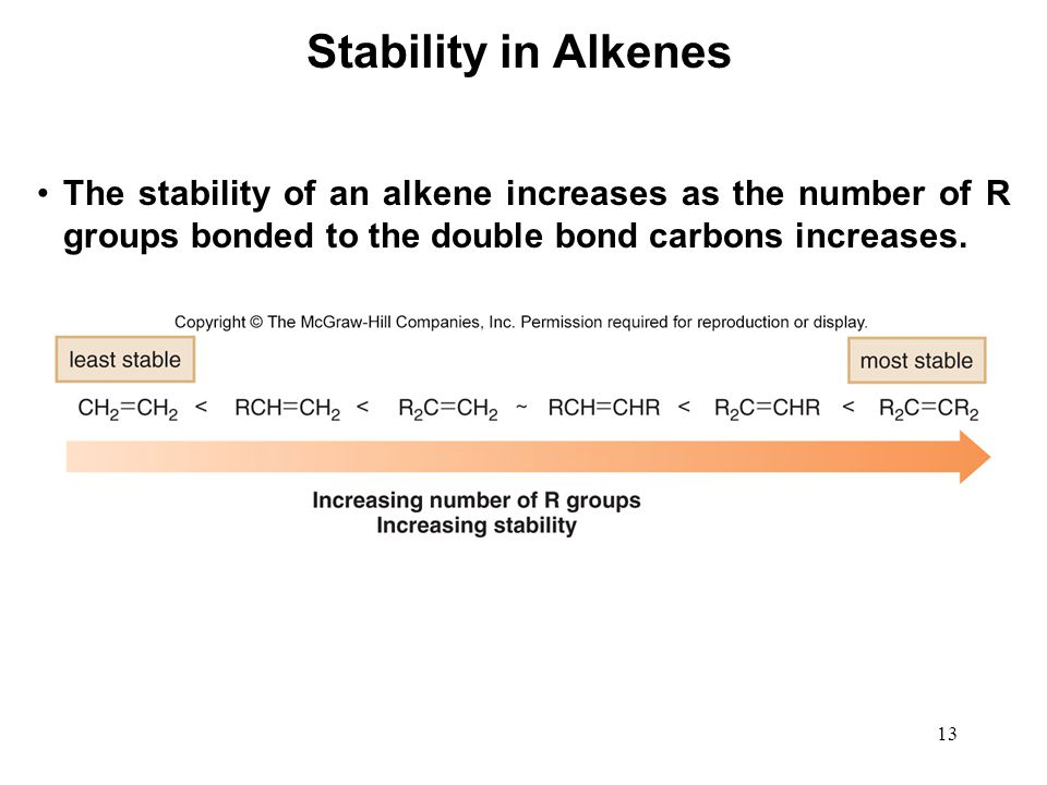 13 The stability of an alkene increases as the number of R groups bonded to the double bond carbons increases. Stability in Alkenes