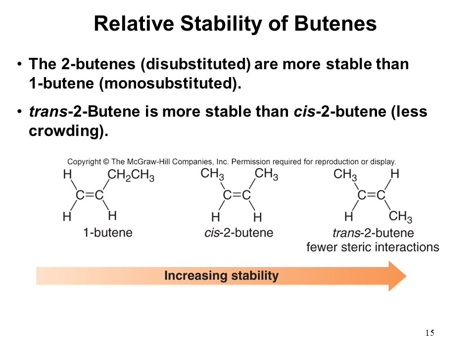 15 The 2-butenes (disubstituted) are more stable than 1-butene (monosubstituted). trans-2-Butene is more stable than cis-2-butene (less crowding). Rel