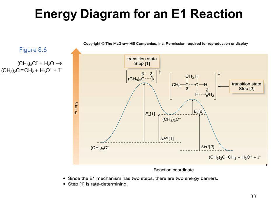 33 Figure 8.6 Energy Diagram for an E1 Reaction