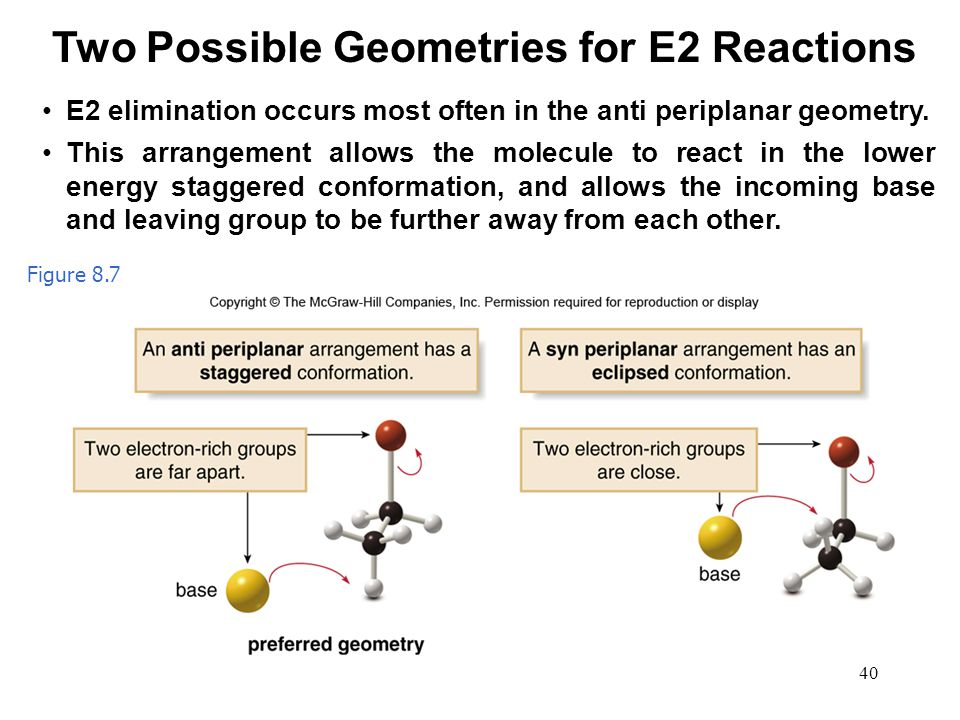 40 Figure 8.7 Two Possible Geometries for E2 Reactions E2 elimination occurs most often in the anti periplanar geometry. This arrangement allows the m