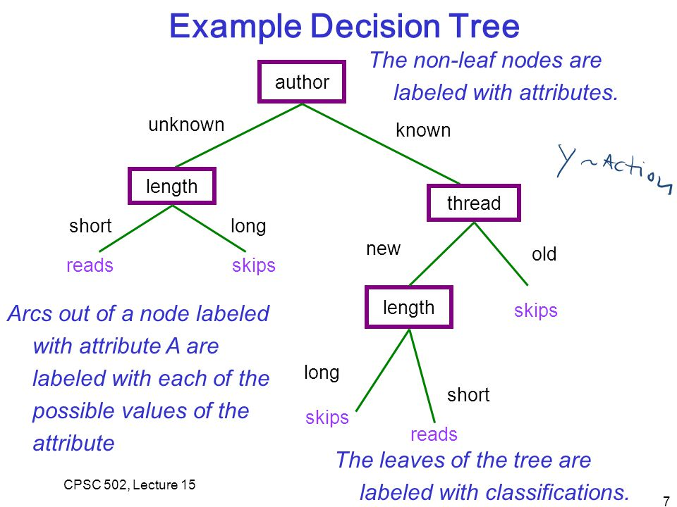 7 author length unknown shortlong skipsreads thread known length new old skips short reads Example Decision Tree long skips CPSC 502, Lecture 15 The non-leaf nodes are labeled with attributes.