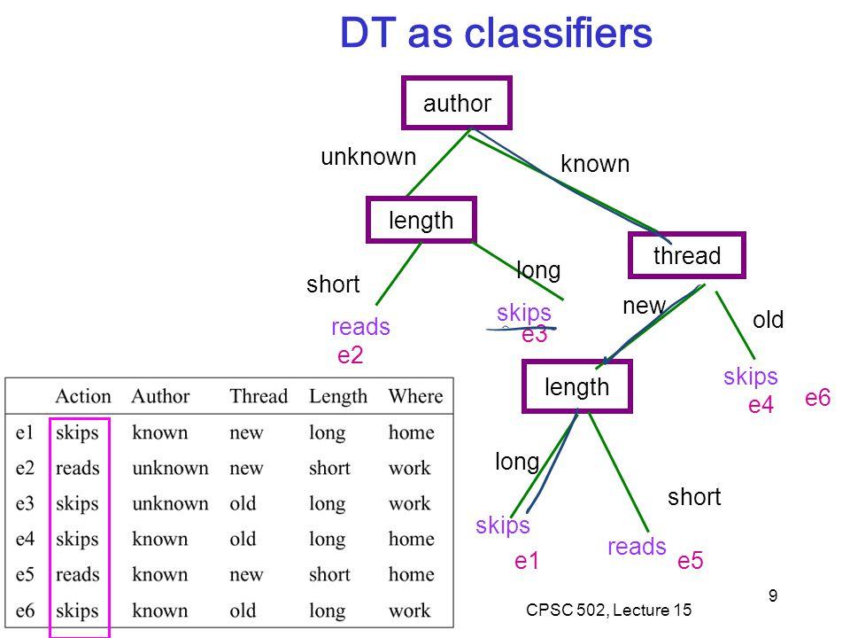 9 author length unknown short long skips reads thread known length new old skips short reads e2 e3 e4 e1e5 DT as classifiers e6 long skips CPSC 502, L