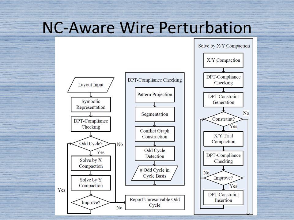 NC-Aware Wire Perturbation