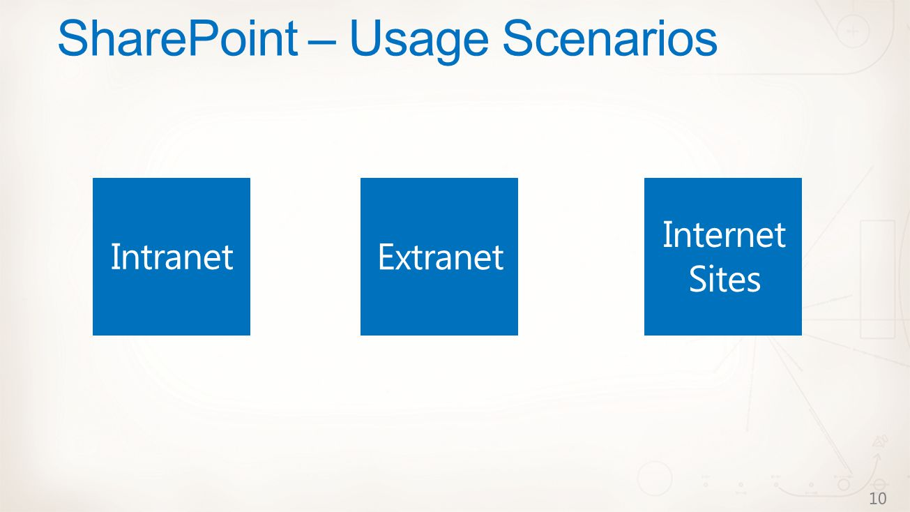 SharePoint – Usage Scenarios