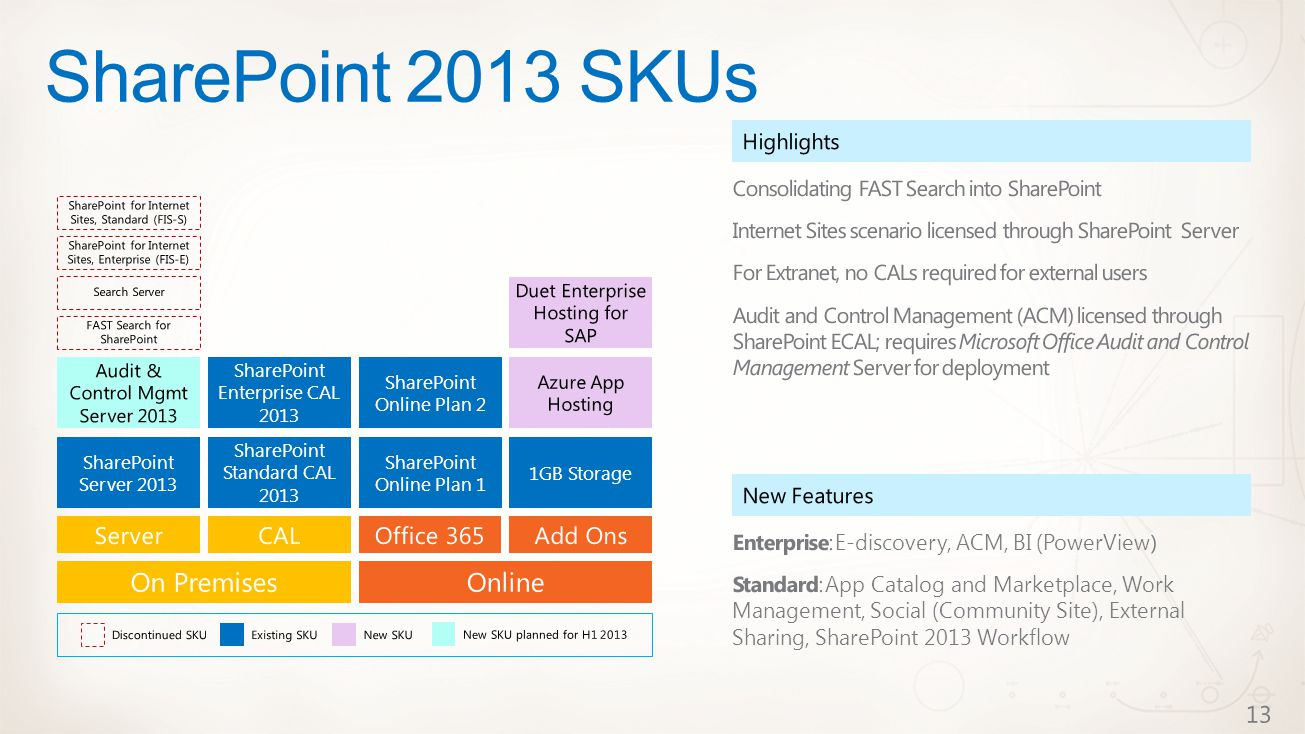 SharePoint 2013 SKUs SharePoint Standard CAL 2013 SharePoint Enterprise CAL 2013 SharePoint Online Plan 1 SharePoint Online Plan 2 1GB Storage SharePoint Server 2013