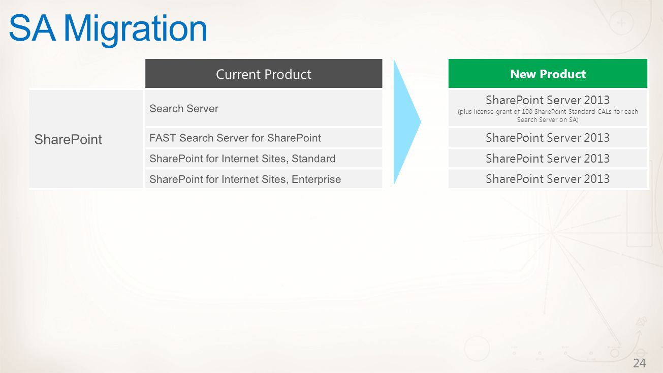 New Product SharePoint Server 2013 (plus license grant of 100 SharePoint Standard CALs for each Search Server on SA) SharePoint Server 2013 SA Migration