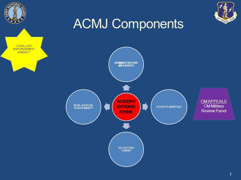 ACMJ Components ADMINISTRATIVE MEASURES COURTS-MARTIAL* NO ACTION TAKEN* NON-JUDICIAL PUNISHMENT* 7 LOCAL LAW ENFORCEMENT AGENCY* CM APPEALS CM Military Review Panel