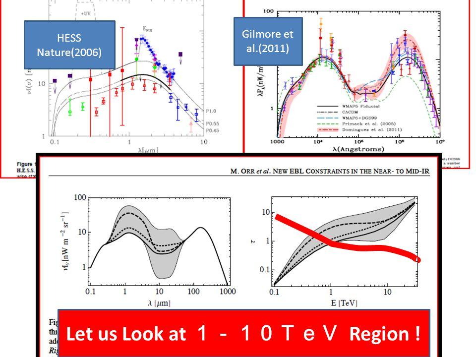 HESS Nature(2006) Gilmore et al.(2011) Let us Look at 1-10TeV Region !