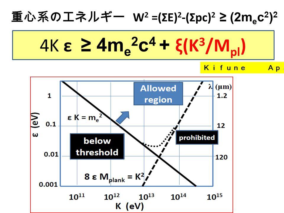 重心系のエネルギー W 2 =(ΣE) 2 -(Σpc) 2 ≥ (2m e c 2 ) 2 4K ε ≥ 4m e 2 c 4 + ξ(K 3 /M pl ) Kifune ApJL(1999)