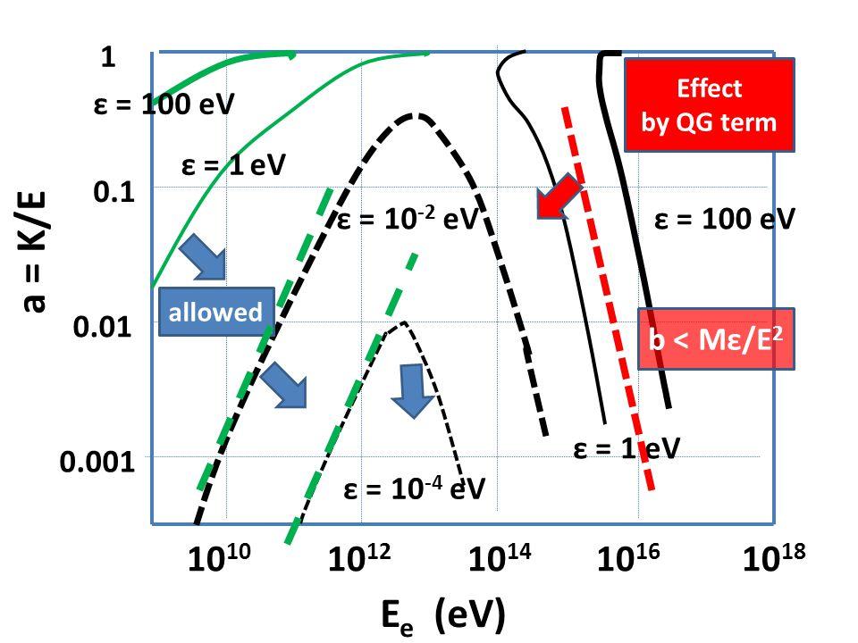 10 10 10 12 10 14 10 16 10 18 1 0.1 0.01 E e (eV) 0.001 a = K/E ε = 1 eV ε = 10 -2 eV ε = 10 -4 eV ε = 1 eV ε = 100 eV Effect by QG term allowed b < Mε/E 2