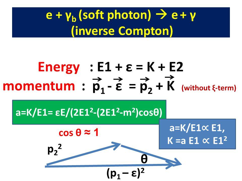 Energy : E1 + ε = K + E2 momentum : p 1 - ε = p 2 + K (without ξ-term) (p 1 – ε) 2 p22p22 K2K2 θ cos θ ≈ 1 e + γ b (soft photon)  e + γ (inverse Compton) a=K/E1= εE/(2E1 2 -(2E1 2 -m 2 )cosθ) a=K/E1 ∝ E1, K =a E1 ∝ E1 2