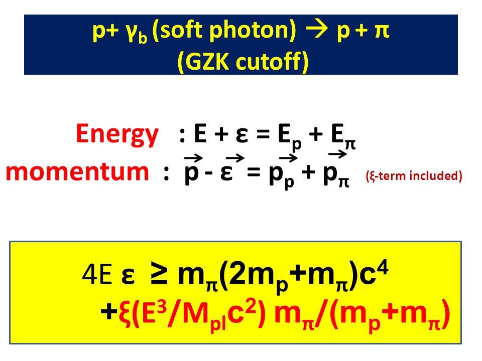 Energy : E + ε = E p + E π momentum : p - ε = p p + p π (ξ-term included) (p 1 – ε) 2 p22p22 K2K2 θ p+ γ b (soft photon)  p + π (GZK cutoff) 4E ε ≥ m π (2m p +m π )c 4 + ξ(E 3 /M pl c 2 ) m π / (m p +m π )