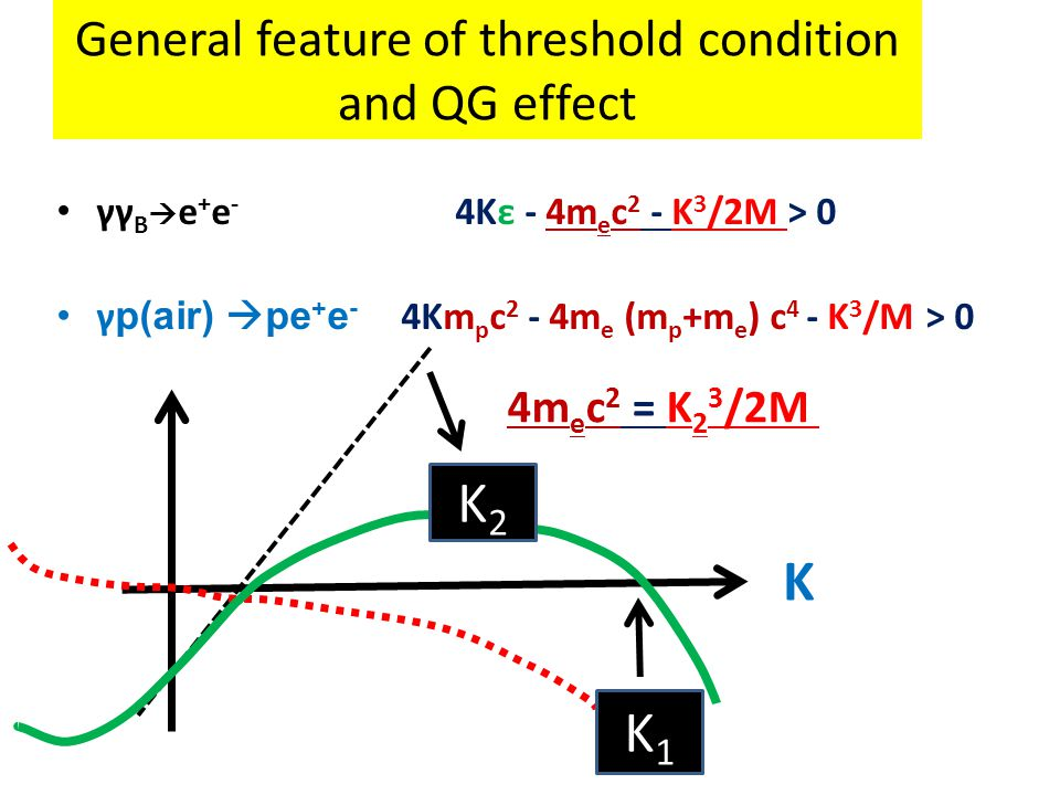 General feature of threshold condition and QG effect γγ B  e + e - 4Kε - 4m e c 2 - K 3 /2M > 0 γ p(air)  pe + e - 4Km p c 2 - 4m e (m p +m e ) c 4