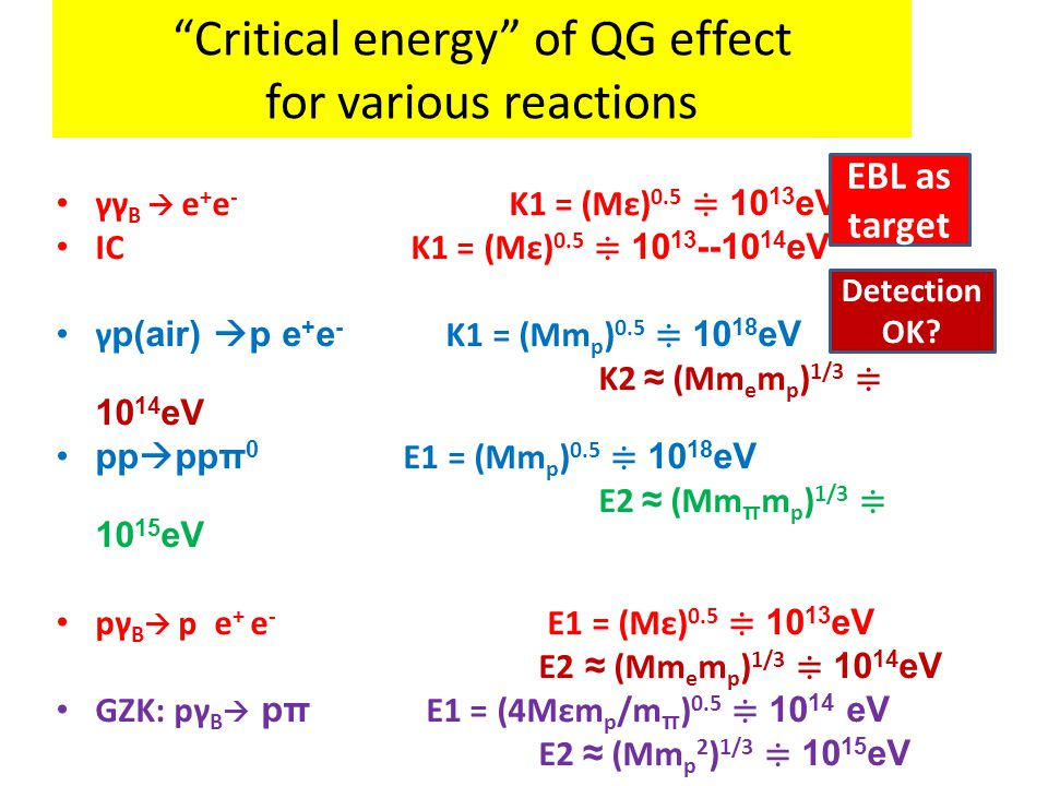 Critical energy of QG effect for various reactions γγ B  e + e - K1 = (Mε) 0.5 ≑ 10 13 eV IC K1 = (Mε) 0.5 ≑ 10 13 --10 14 eV γ p(air)  p e + e - K1 = (Mm p ) 0.5 ≑ 10 18 eV K2 ≈ (Mm e m p ) 1/3 ≑ 10 14 eV pp  ppπ 0 E1 = (Mm p ) 0.5 ≑ 10 18 eV E2 ≈ (Mm π m p ) 1/3 ≑ 10 15 eV pγ B  p e + e - E1 = (Mε) 0.5 ≑ 10 13 eV E2 ≈ (Mm e m p ) 1/3 ≑ 10 14 eV GZK: pγ B  pπ E1 = (4Mεm p /m π ) 0.5 ≑ 10 14 eV E2 ≈ (Mm p 2 ) 1/3 ≑ 10 15 eV EBL as target Detection OK?