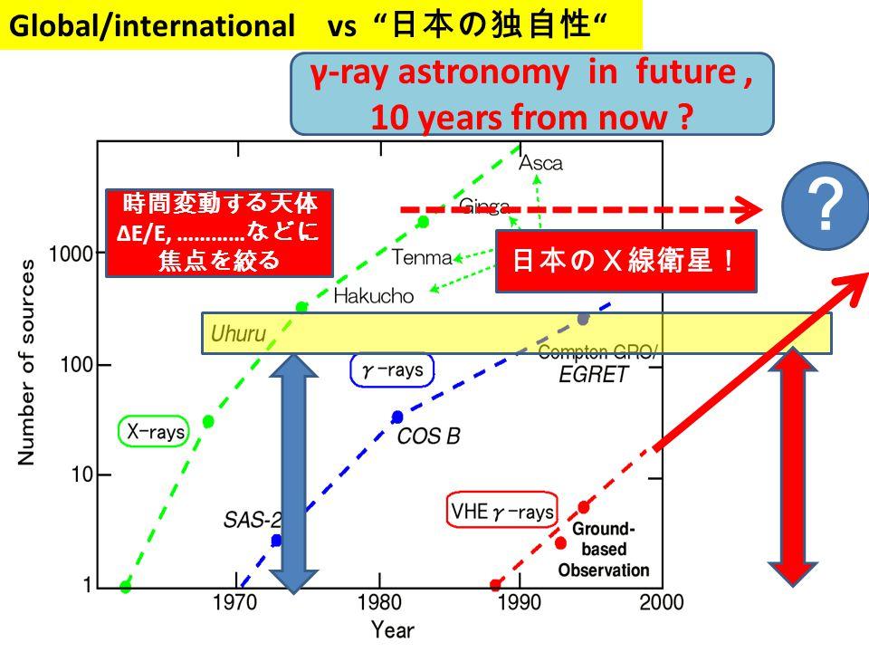 なぜ、TeV・ガンマ? 電波 パルサー・・・ 中性子星 …..……. 赤外線 ……. X線 近接連星 ブラックホール MeV ……….