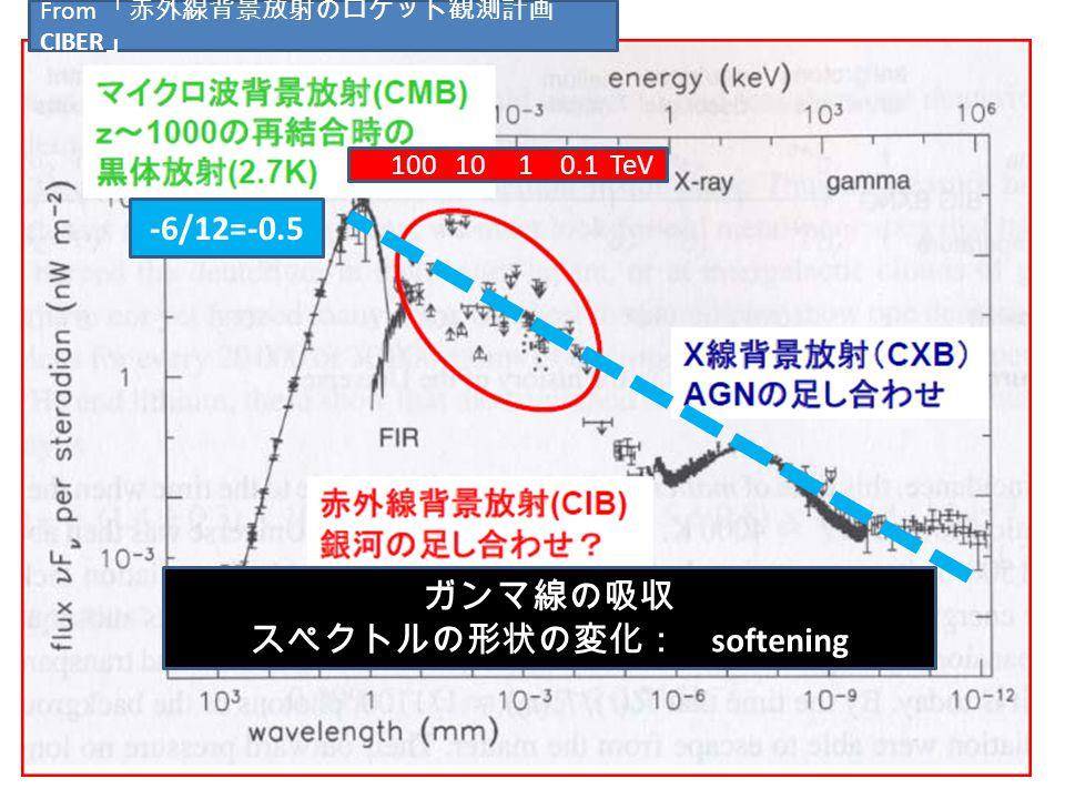 From 「赤外線背景放射のロケット観測計画 CIBER 」 -6/12=-0.5 ガンマ線の吸収 スペクトルの形状の変化: softening 100 10 1 0.1 TeV