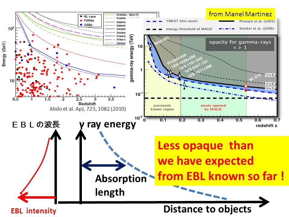 10 11 10 12 10 13 10 14 10 15 1 0.1 0.01 K (eV) ε (eV) ε K = m e 2 Allowed 1.2 120 12 λ (μm) below threshold prohibited 0.001 Density of EBL photons Gamma ray energy energy of EBL photons c4c4 ε K = K 3 /2M pl ε K = 4m e 2