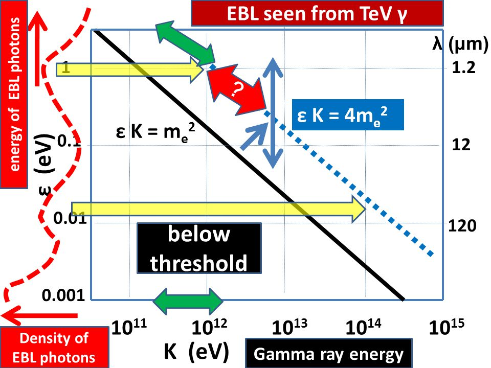 10 11 10 12 10 13 10 14 10 15 1 0.1 0.01 K (eV) ε (eV) ε K = 4m e 2 1.2 120 12 λ (μm) 0.001 Density of EBL photons Gamma ray energy energy of EBL phot