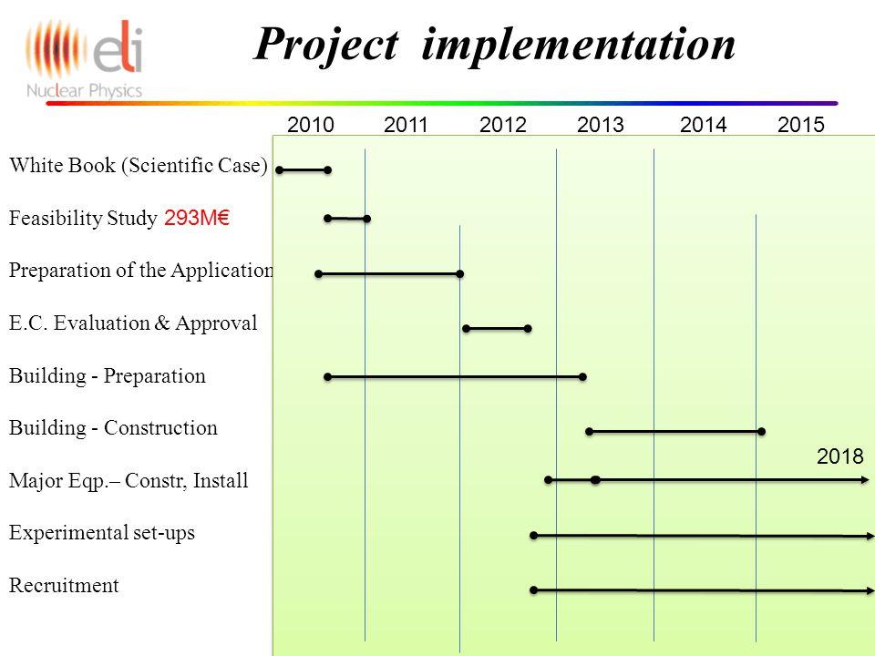 12 White Book (Scientific Case) Feasibility Study 293M€ Preparation of the Application E.C.