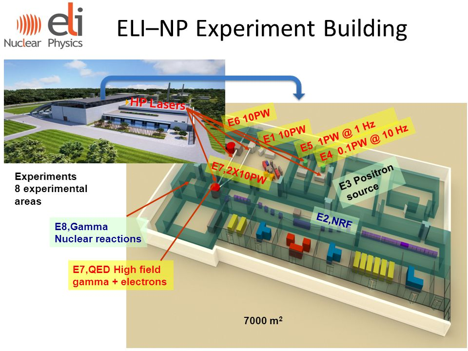 ELI–NP Experiment Building Experiments Experiments 8 experimental areas  HP Lasers 7000 m 2 E1 10PW E2,NRF E7,2X10PW E8,Gamma Nuclear reactions E5 1PW @ 1 Hz E4 0.1PW @ 10 Hz E3 Positron source E7,QED High field gamma + electrons E6 10PW