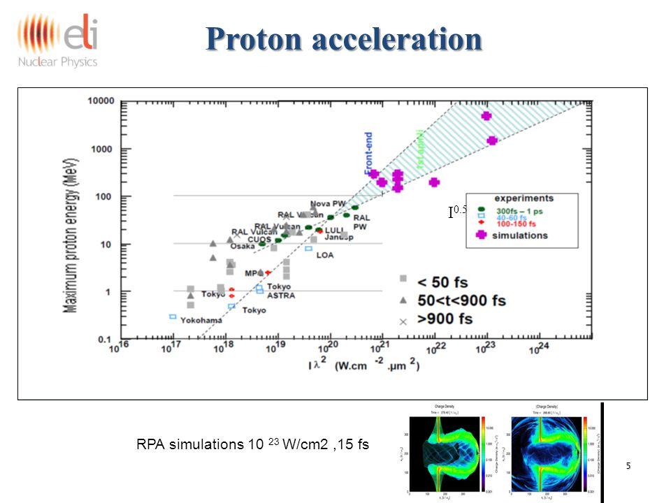 Proton acceleration Proton acceleration 5 RPA simulations 10 23 W/cm2,15 fs I 0.5