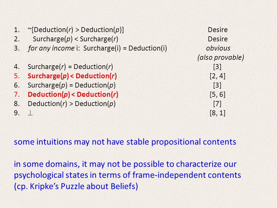1.~[Deduction(r) > Deduction(p)]Desire 2. Surcharge(p) < Surcharge(r)Desire 3.