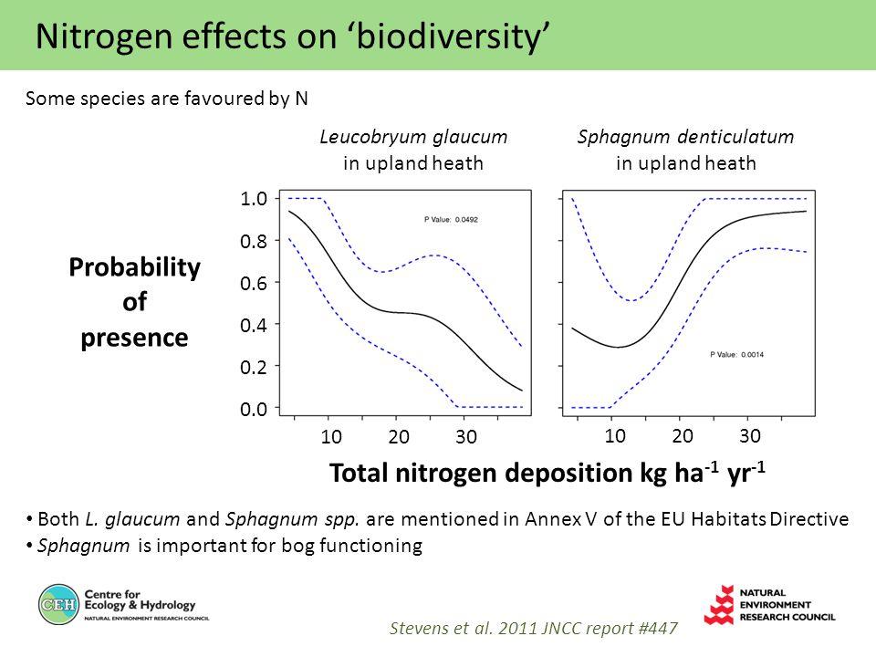 Nitrogen effects on 'biodiversity' Stevens et al.