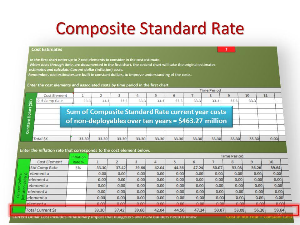Composite Standard Rate © Dale R.