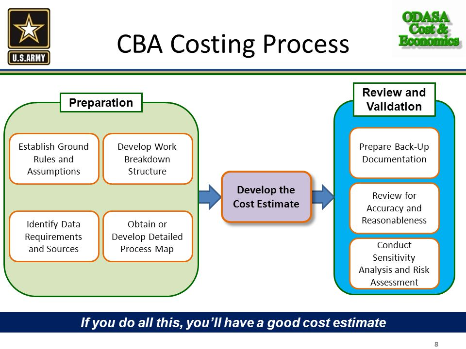 CBA Costing Process 8 Establish Ground Rules and Assumptions Identify Data Requirements and Sources Develop Work Breakdown Structure Obtain or Develop Detailed Process Map Preparation Prepare Back-Up Documentation Review for Accuracy and Reasonableness Conduct Sensitivity Analysis and Risk Assessment Review and Validation Develop the Cost Estimate If you do all this, you'll have a good cost estimate