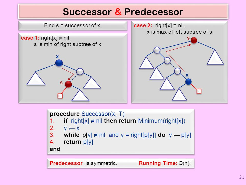 Successor & Predecessor procedure Successor(x, T) 1.