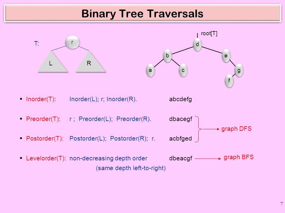 Binary Tree Traversals  Inorder(T): Inorder(L); r; Inorder(R).abcdefg  Preorder(T): r ; Preorder(L); Preorder(R).dbacegf  Postorder(T): Postorder(L); Postorder(R); r.