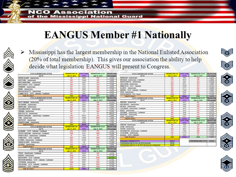 EANGUS Member #1 Nationally  Mississippi has the largest membership in the National Enlisted Association (20% of total membership). This gives our as