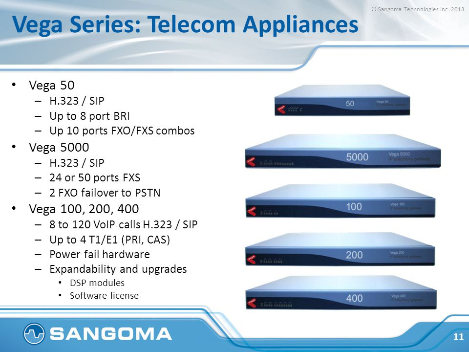 Vega Series: Telecom Appliances Vega 50 – H.323 / SIP – Up to 8 port BRI – Up 10 ports FXO/FXS combos Vega 5000 – H.323 / SIP – 24 or 50 ports FXS – 2 FXO failover to PSTN Vega 100, 200, 400 – 8 to 120 VoIP calls H.323 / SIP – Up to 4 T1/E1 (PRI, CAS) – Power fail hardware – Expandability and upgrades DSP modules Software license © Sangoma Technologies Inc.