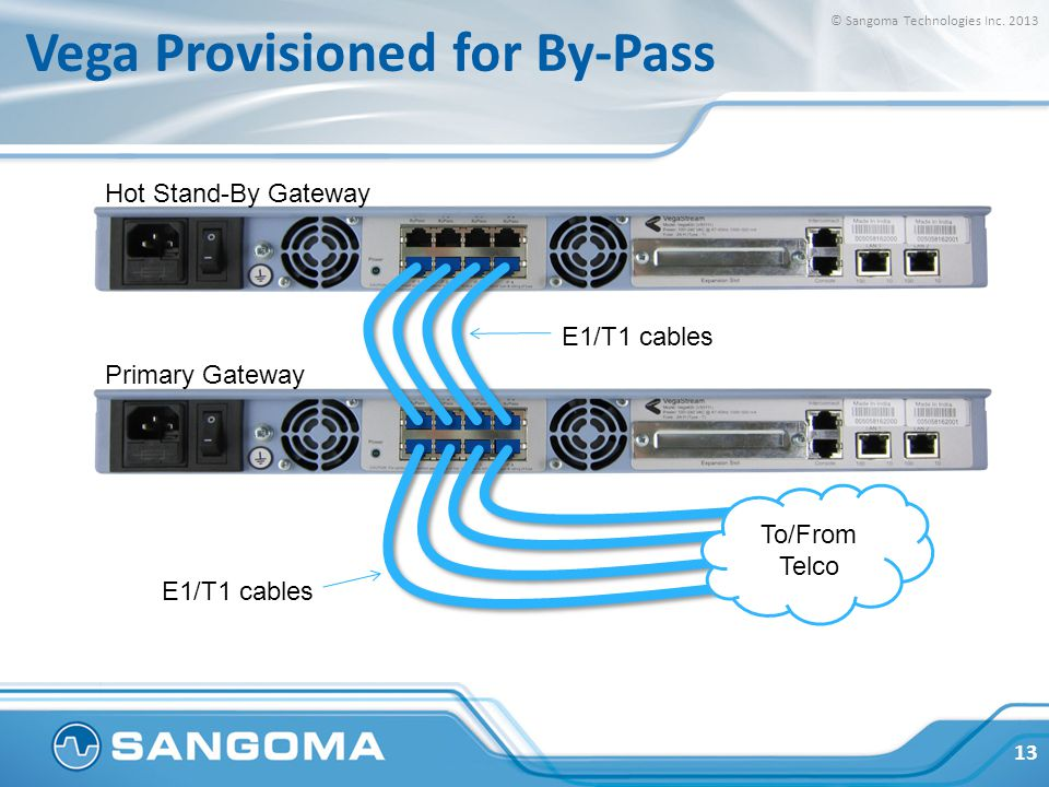Vega Provisioned for By-Pass To/From Telco E1/T1 cables Primary Gateway Hot Stand-By Gateway E1/T1 cables © Sangoma Technologies Inc.