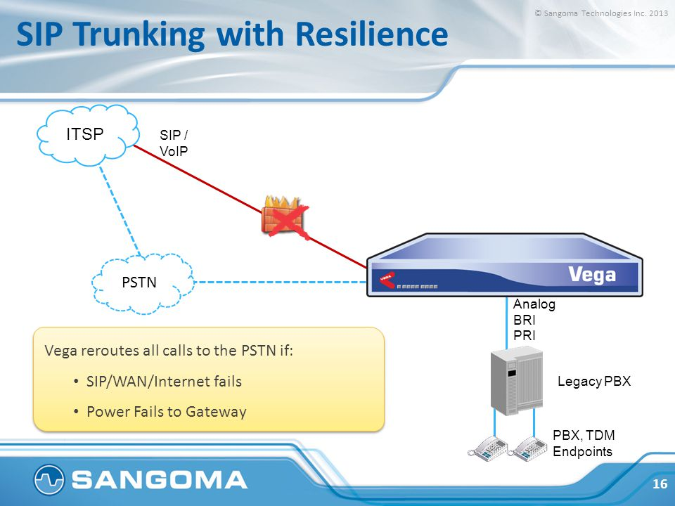 Vega reroutes all calls to the PSTN if: SIP/WAN/Internet fails Power Fails to Gateway Vega reroutes all calls to the PSTN if: SIP/WAN/Internet fails P