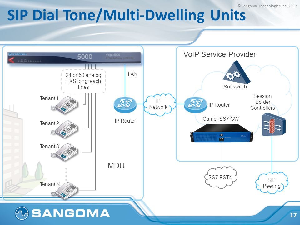 SIP Dial Tone/Multi-Dwelling Units IP Network LAN 24 or 50 analog FXS long reach lines IP Router Tenant 1 Tenant 2 Tenant 3 Tenant N Softswitch Carrier SS7 GW IP Router Session Border Controllers VoIP Service Provider SS7 PSTN SIP Peering MDU © Sangoma Technologies Inc.