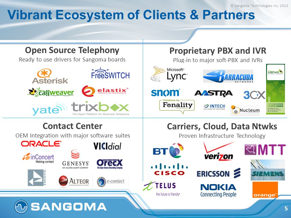 Vibrant Ecosystem of Clients & Partners Contact Center OEM Integration with major software suites Carriers, Cloud, Data Ntwks Proven Infrastructure Te