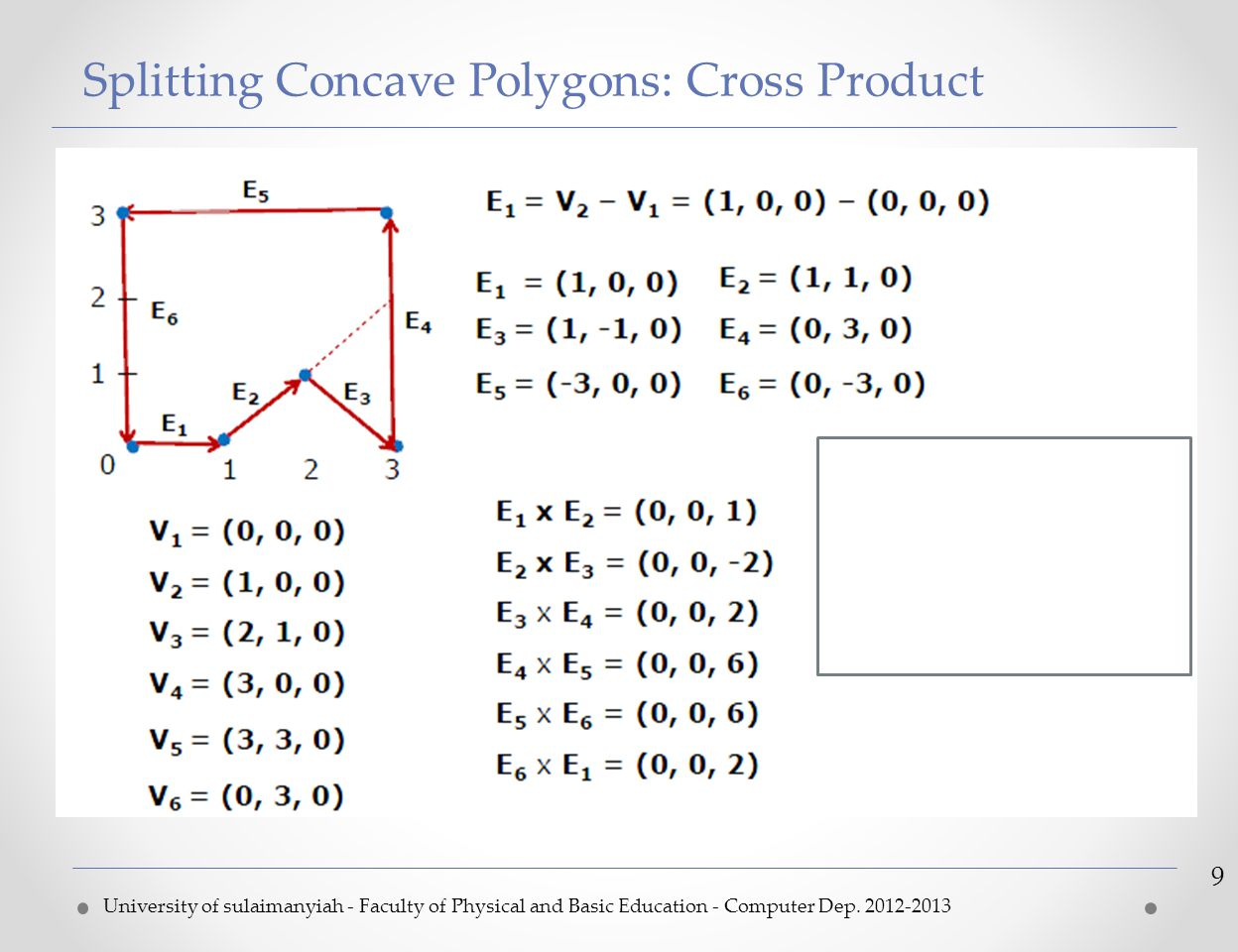 Splitting Concave Polygons: Cross Product University of sulaimanyiah - Faculty of Physical and Basic Education - Computer Dep. 2012-2013 9