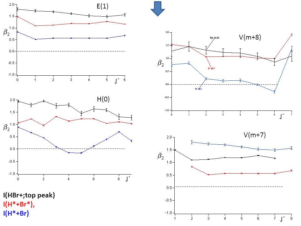 E(1) V(m+8) H(0) V(m+7) I(HBr+;top peak) I(H*+Br*), I(H*+Br) J´ 22 22 22 22