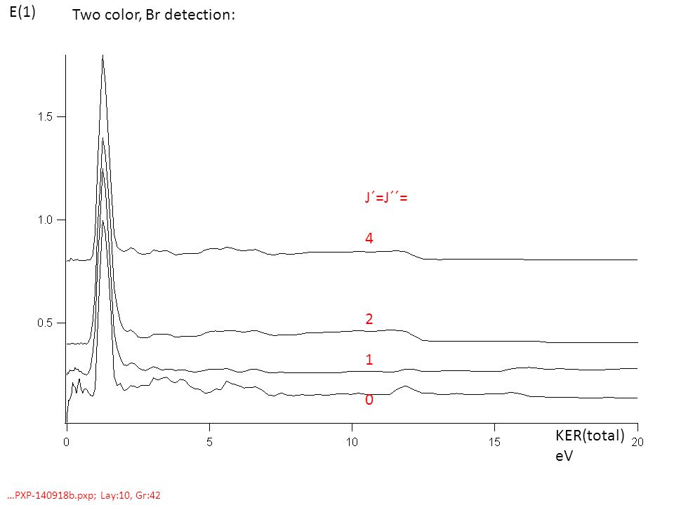 Two color, Br detection: E(1) KER(total) eV …PXP-140918b.pxp; Lay:10, Gr:42 J´=J´´= 4 2 1 0