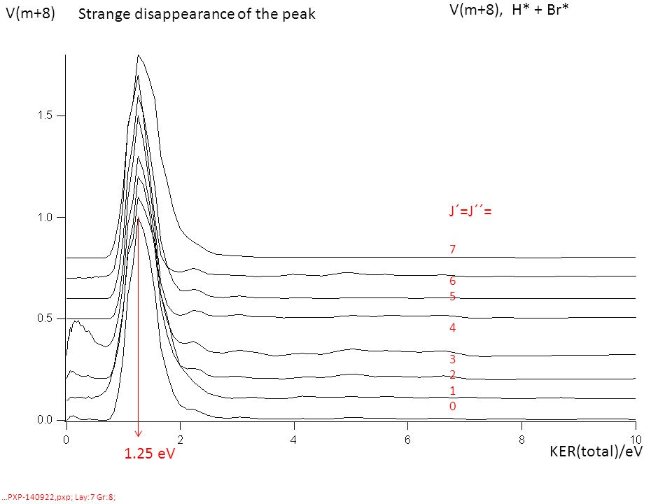 KER(total)/eV …PXP-140922,pxp; Lay:7 Gr:8; Strange disappearance of the peak V(m+8), H* + Br* J´=J´´= 7 6 5 4 3 2 1 0 1.25 eV V(m+8)